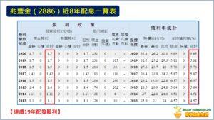 兆豐金(2886)最年股利政策