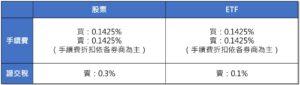 股票與ETF手續費、證交稅比較