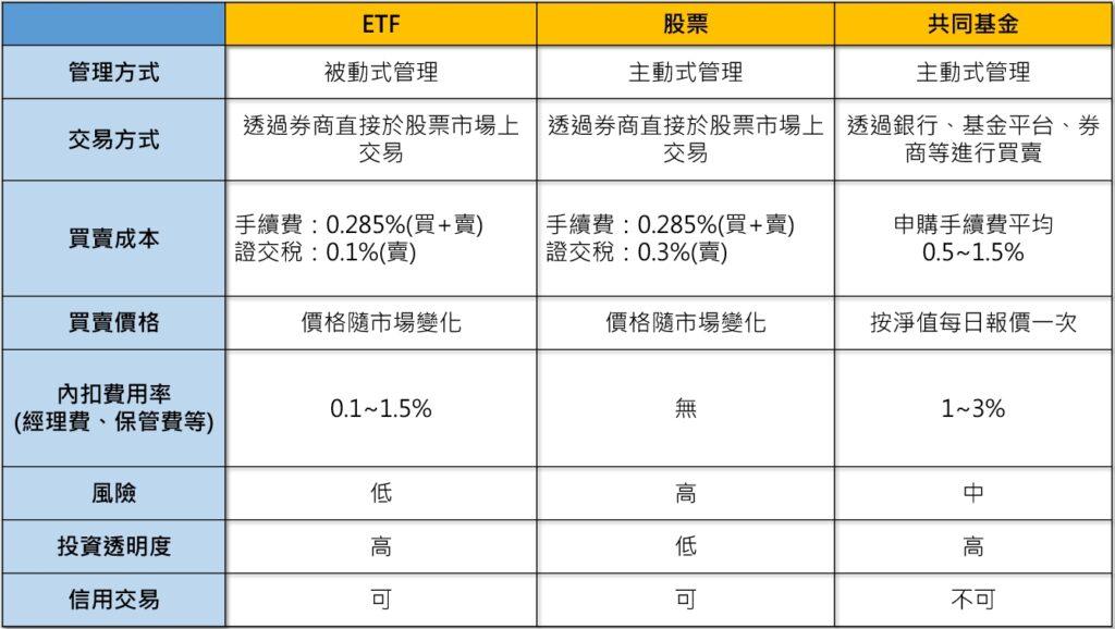 股票VSETFVS共同基金