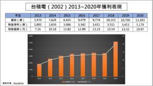 台積電近8年獲利表現