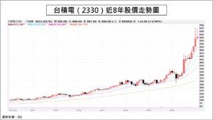 台積電近8年股價走勢圖