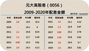 0056歷年股利政策