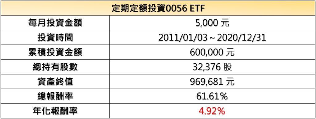 0056 10年投資報酬