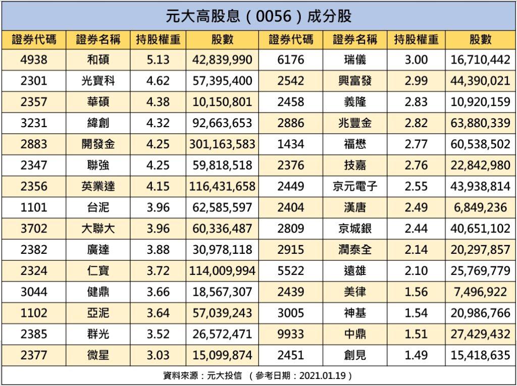 0056 ETF成分股