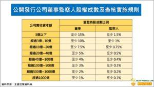 公開發行公司董事監察人股權成數及查核實施規則