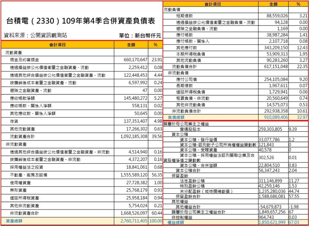台積電109第4季資產負債表