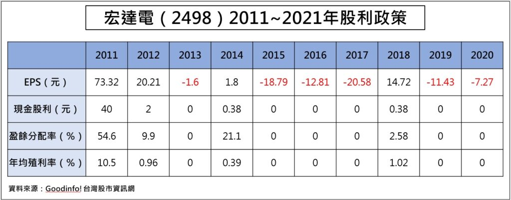 宏達電(2498)2011~2020年股利政策