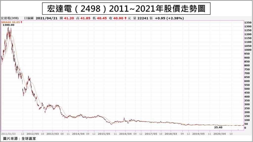 宏達電(2498)2011~2021年股價走勢圖