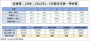 宏達電(2498)2012年1~5月營收及第一季財報