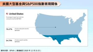 美國大型基金與S&P500指數表現關係