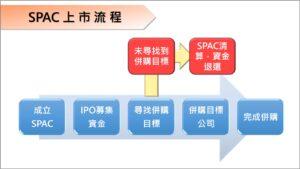 SPAC上市流程