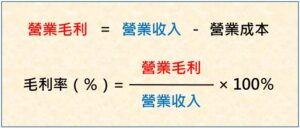 毛利率公式